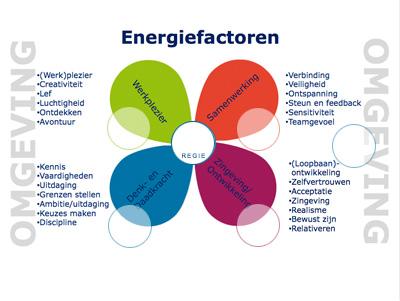 Energiefactoren